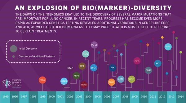 An Explosion of Bio Marker Diversity
