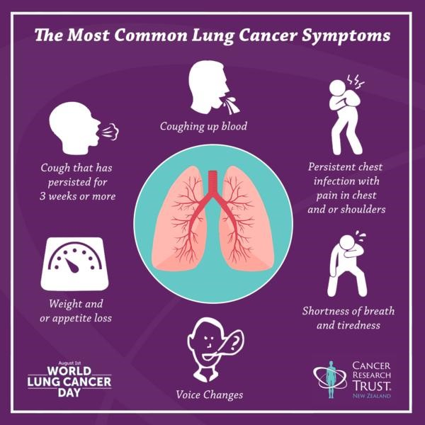 The Most Common Lung Cancer Symptoms