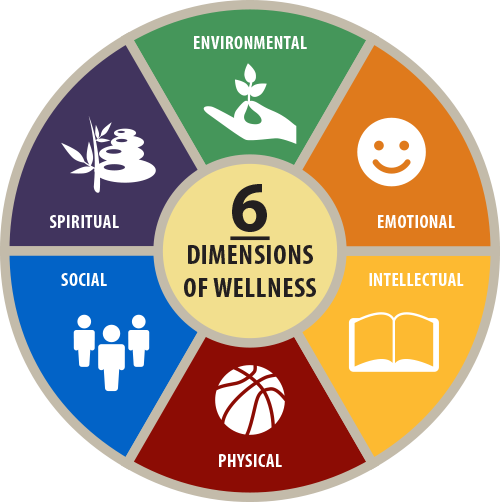 Balance and Well-Being through the Seven Dimensions of Health